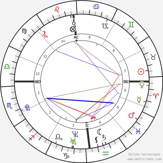 Бриан Кокар Bryan Coquard день рождения гороскоп, Bryan Coquard Натальная карта онлайн