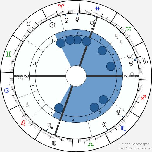 Chris Rodden wikipedia, horoscope, astrology, instagram