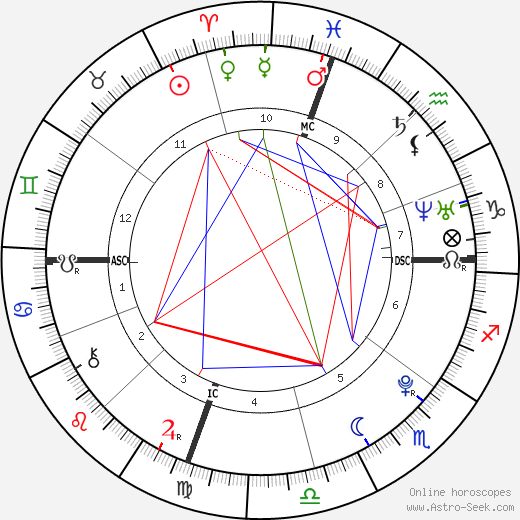 Chris Rodden tema natale, oroscopo, Chris Rodden oroscopi gratuiti, astrologia