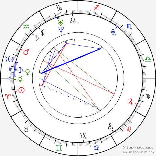 Edin Hasanovic день рождения гороскоп, Edin Hasanovic Натальная карта онлайн