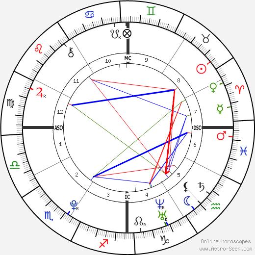 Jack Quaid tema natale, oroscopo, Jack Quaid oroscopi gratuiti, astrologia