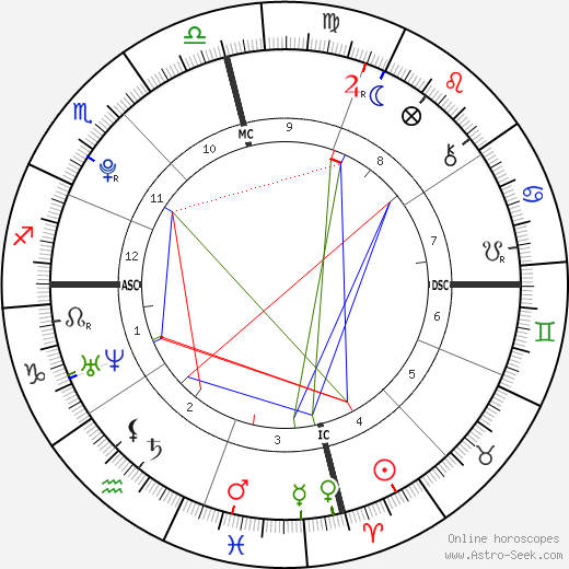 Jett Travolta Birth Chart Horoscope Date Of Birth Astro