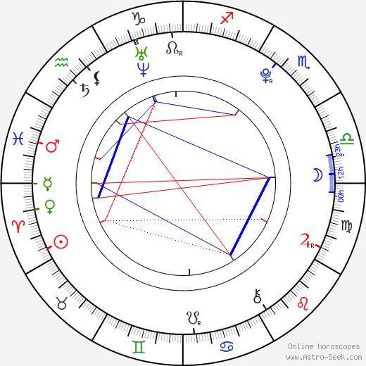 Kimberly Dos Ramos tema natale, oroscopo, Kimberly Dos Ramos oroscopi gratuiti, astrologia