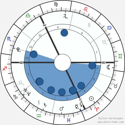 Lee Dinetan wikipedia, horoscope, astrology, instagram