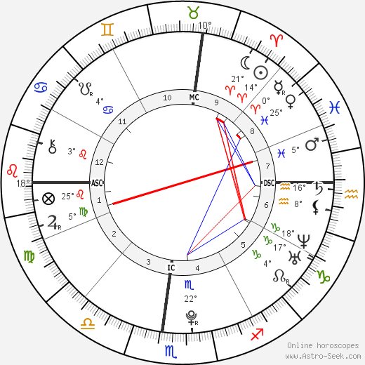 Noor Pahlavi birth chart, biography, wikipedia 2019, 2020