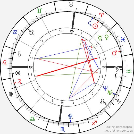 Noor Pahlavi birth chart, Noor Pahlavi astro natal horoscope, astrology