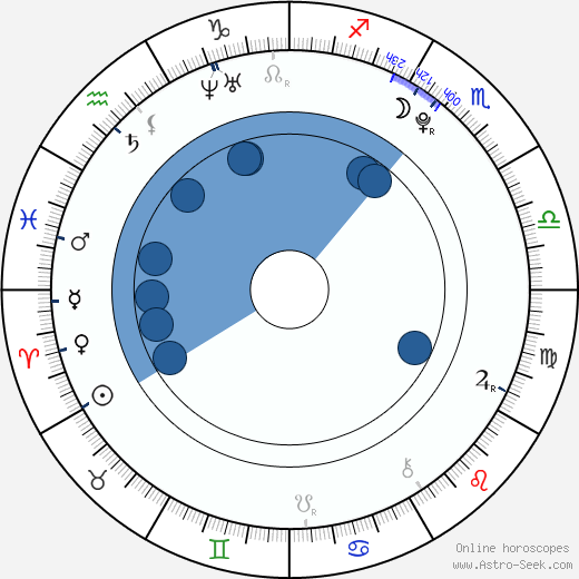 Oldřich Hajlich wikipedia, horoscope, astrology, instagram