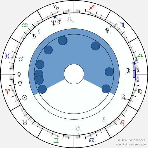 Richard Sandrak wikipedia, horoscope, astrology, instagram