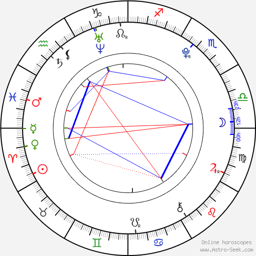 Ричард Сандрак Richard Sandrak день рождения гороскоп, Richard Sandrak Натальная карта онлайн