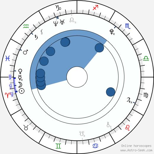 Sammi Kane Kraft wikipedia, horoscope, astrology, instagram