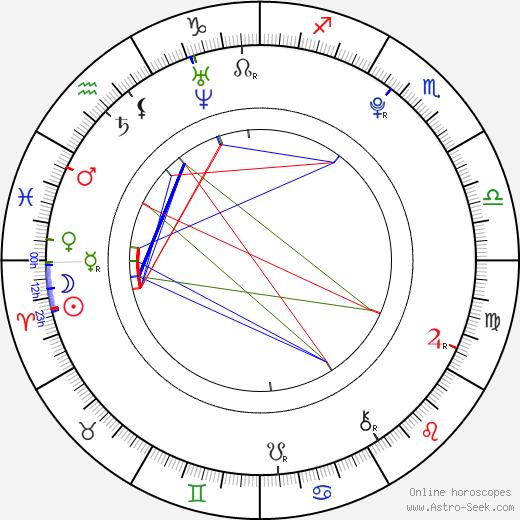 Sammi Kane Kraft tema natale, oroscopo, Sammi Kane Kraft oroscopi gratuiti, astrologia