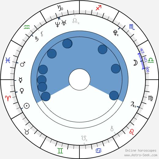 Tereza Vágnerová wikipedia, horoscope, astrology, instagram