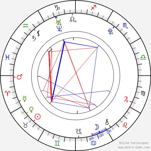 Александр Людвиг Alexander Ludwig день рождения гороскоп, Alexander Ludwig Натальная карта онлайн