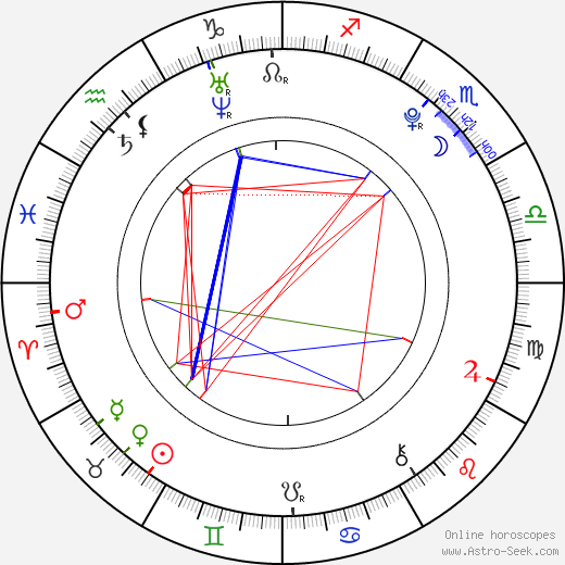 Anna Shaffer birth chart, Anna Shaffer astro natal horoscope, astrology