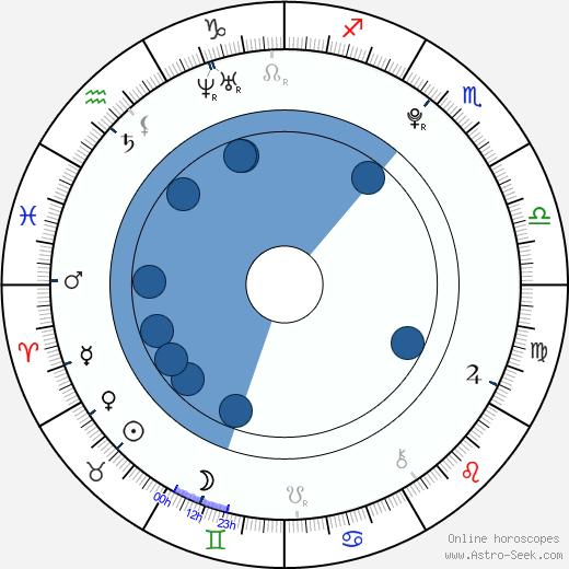 Ashley Rickards wikipedia, horoscope, astrology, instagram