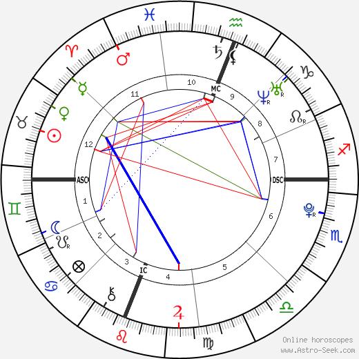 Пэкхён Baekhyun день рождения гороскоп, Baekhyun Натальная карта онлайн