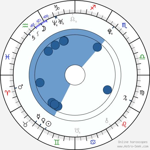 Chinami Tokunaga wikipedia, horoscope, astrology, instagram