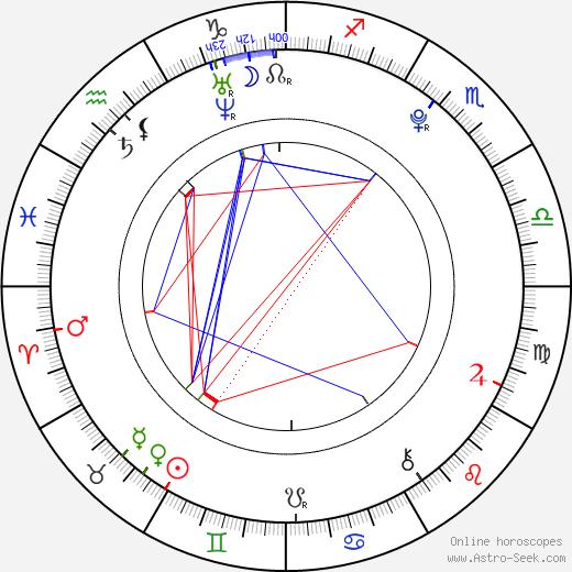 Christian Antidormi день рождения гороскоп, Christian Antidormi Натальная карта онлайн
