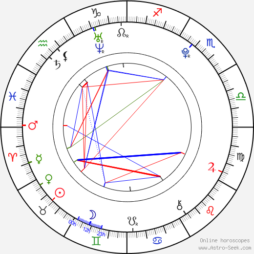 Courtney Jines birth chart, Courtney Jines astro natal horoscope, astrology