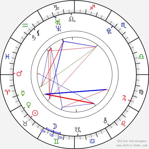 Grace Phipps tema natale, oroscopo, Grace Phipps oroscopi gratuiti, astrologia
