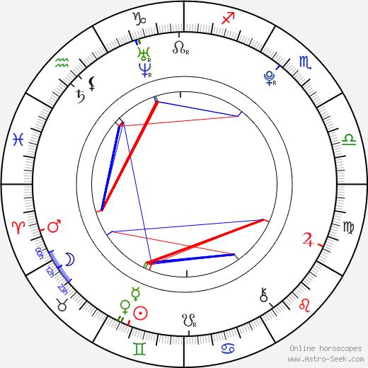 Грегг Салкин Gregg Sulkin день рождения гороскоп, Gregg Sulkin Натальная карта онлайн