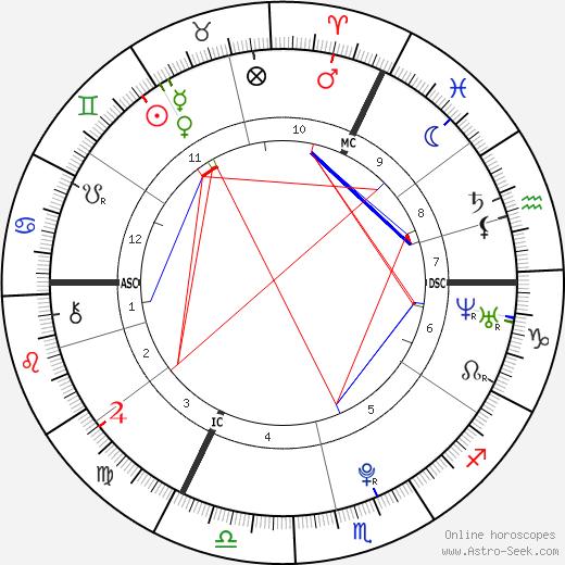 Laura Beyne tema natale, oroscopo, Laura Beyne oroscopi gratuiti, astrologia