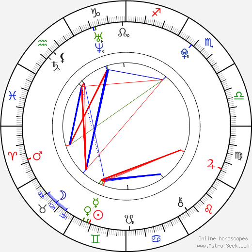 Liam Mower birth chart, Liam Mower astro natal horoscope, astrology