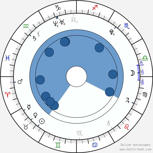 Malcolm David Kelley wikipedia, horoscope, astrology, instagram