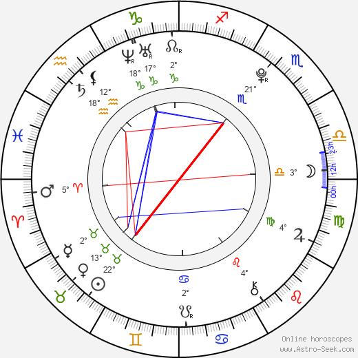 Malcolm David Kelley birth chart, biography, wikipedia 2017, 2018