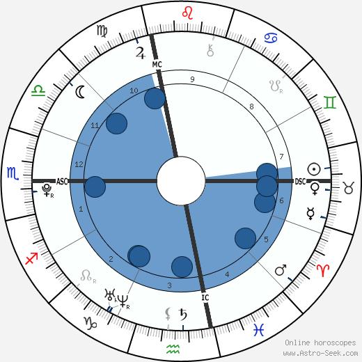 Matthew Savage wikipedia, horoscope, astrology, instagram