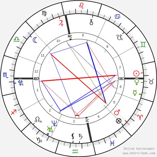 Matthew Savage день рождения гороскоп, Matthew Savage Натальная карта онлайн