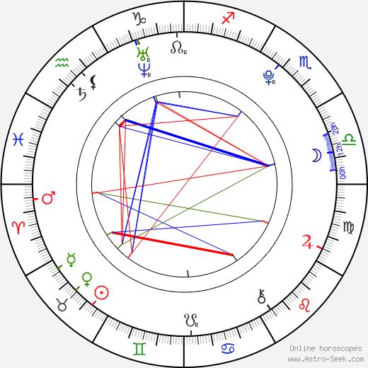 Мира (звезда) Mira день рождения гороскоп, Mira Натальная карта онлайн