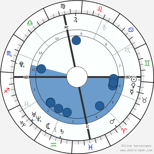 Olivia Olson wikipedia, horoscope, astrology, instagram