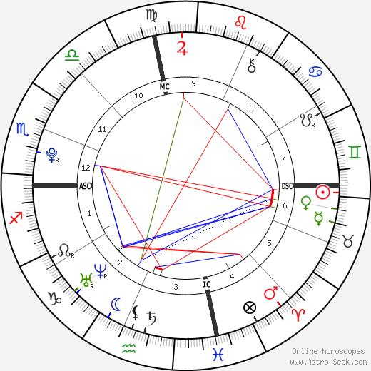 Оливия Олсон Olivia Olson день рождения гороскоп, Olivia Olson Натальная карта онлайн