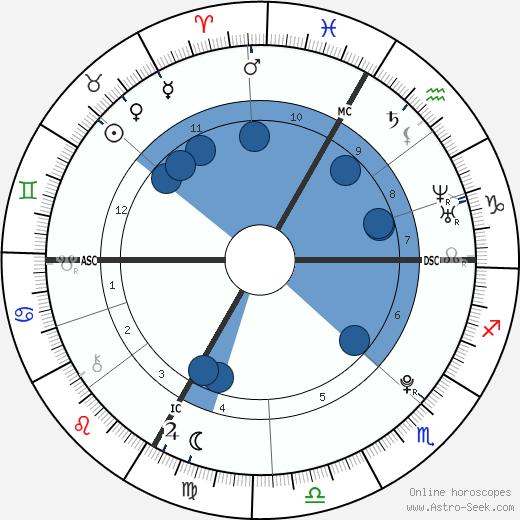 Pierre-Ambroise Bosse wikipedia, horoscope, astrology, instagram