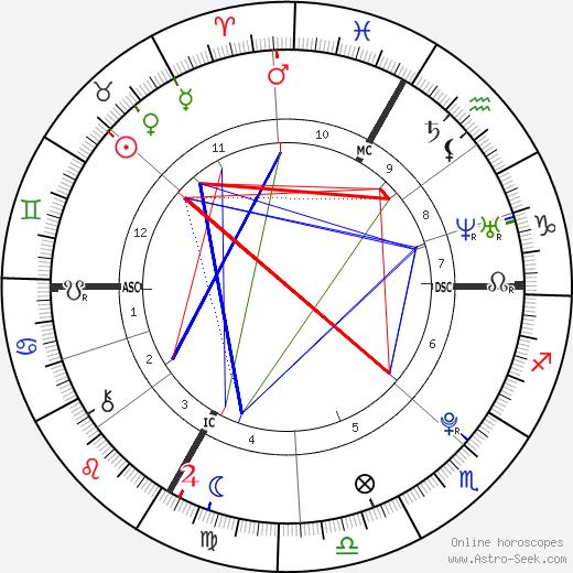 Pierre-Ambroise Bosse birth chart, Pierre-Ambroise Bosse astro natal horoscope, astrology