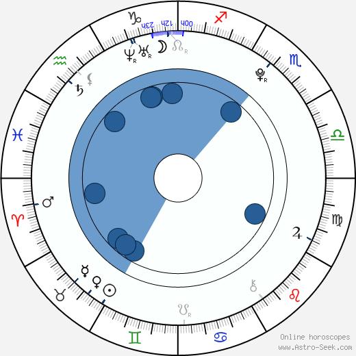 Rachel Appleton wikipedia, horoscope, astrology, instagram