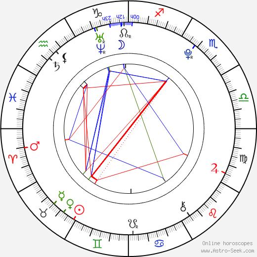 Rachel Appleton birth chart, Rachel Appleton astro natal horoscope, astrology