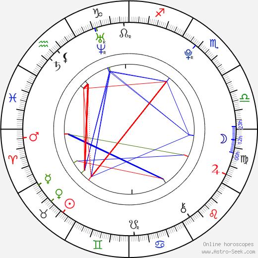 Rina Takenaka birth chart, Rina Takenaka astro natal horoscope, astrology