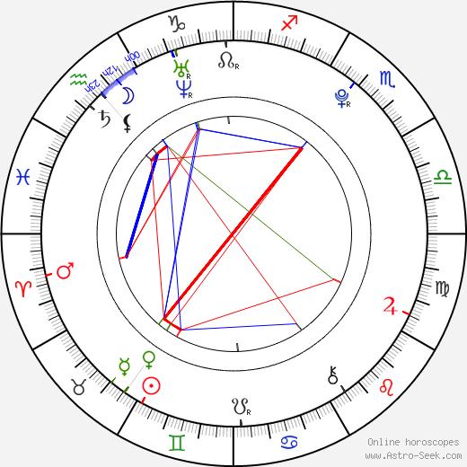 Roman Will tema natale, oroscopo, Roman Will oroscopi gratuiti, astrologia