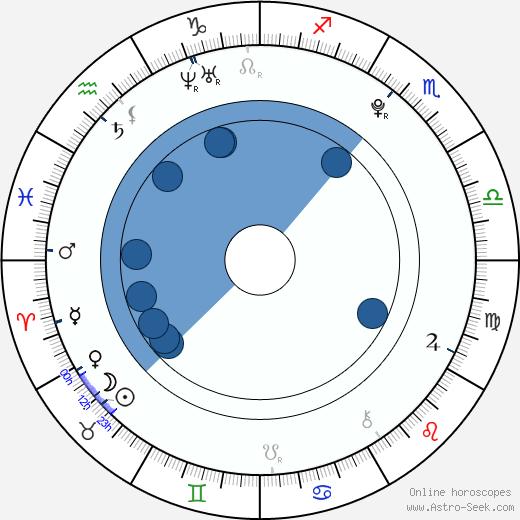 Seon Mi wikipedia, horoscope, astrology, instagram