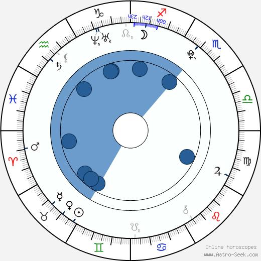 Spencer Breslin wikipedia, horoscope, astrology, instagram