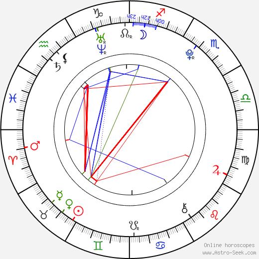 Spencer Breslin birth chart, Spencer Breslin astro natal horoscope, astrology