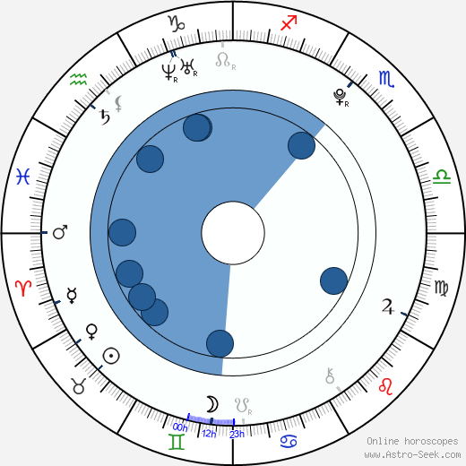 Stephen Jerzak wikipedia, horoscope, astrology, instagram