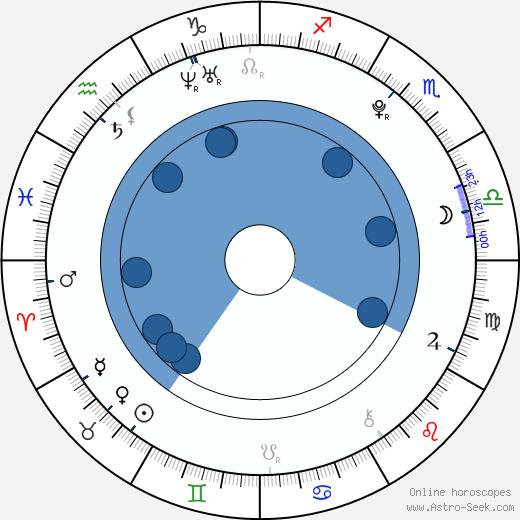Veronika Linhartová wikipedia, horoscope, astrology, instagram