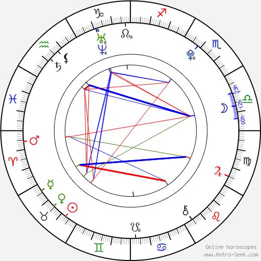Veronika Linhartová день рождения гороскоп, Veronika Linhartová Натальная карта онлайн
