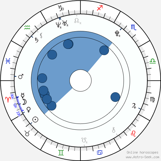 Yuu Kikkawa wikipedia, horoscope, astrology, instagram