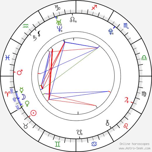 Yuu Kikkawa birth chart, Yuu Kikkawa astro natal horoscope, astrology