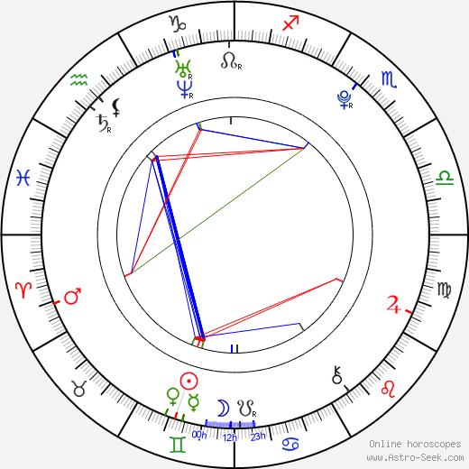 Bennett Roberts день рождения гороскоп, Bennett Roberts Натальная карта онлайн