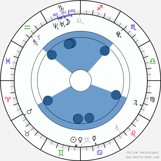 Brian Nicholas wikipedia, horoscope, astrology, instagram